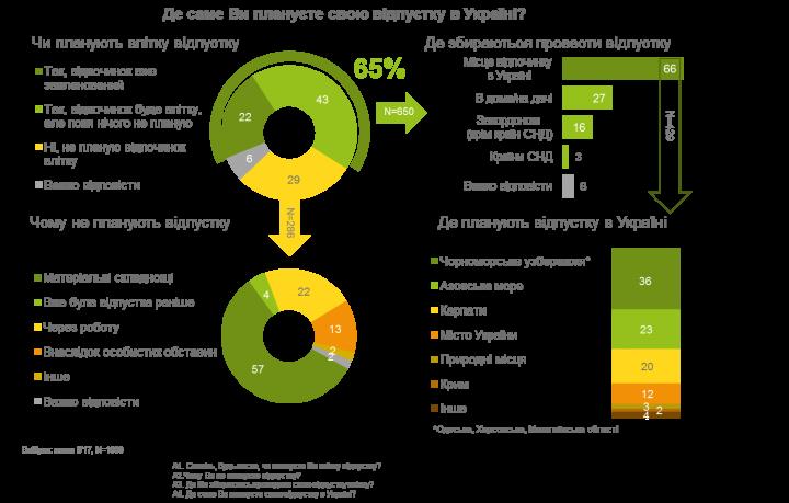 Украина или заграница: где украинцы планируют проводить отпуск (опрос, инфографика)