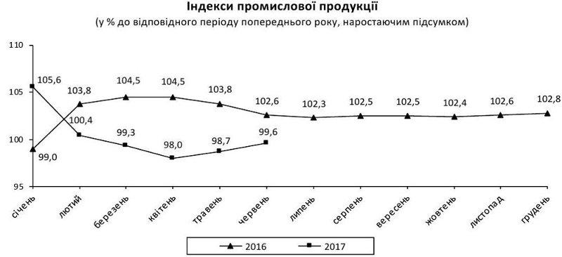 Промпроизводство в июне выросло на 3,8% (инфографика)