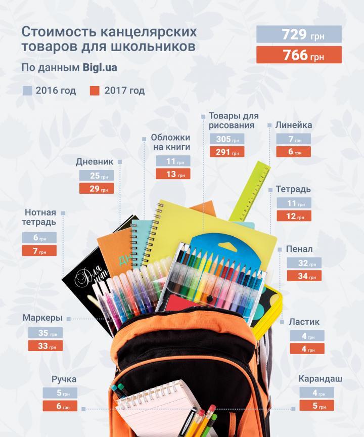 Сентябрь не за горами: сколько стоит собрать ребенка в школу, если делать покупки на маркетплейсах (инфографика)