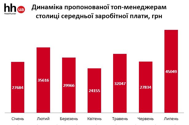 Украинским топ-менеджерам подняли зарплаты (инфографика)