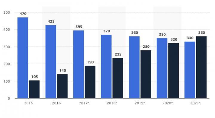 В 2021 году твердотельные накопители станут популярнее жестких дисков (инфографика)