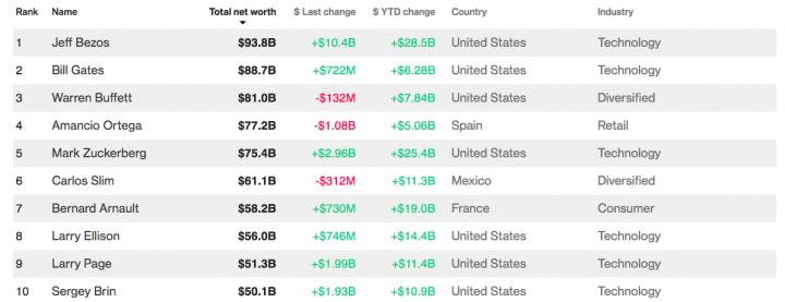 Джефф Безос стал самым богатым человеком в мире, обойдя Билла Гейтса