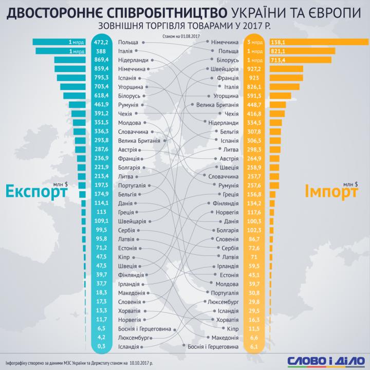 Экономические связи Украины в Европе: с кем мы сотрудничаем больше всего (инфографика)