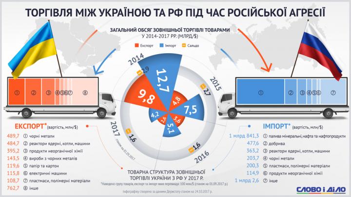 Что Украина до сих пор продает и покупает в России (инфографика)