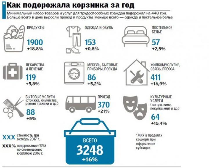 Как изменилась потребительская корзина в Украине (инфографика)