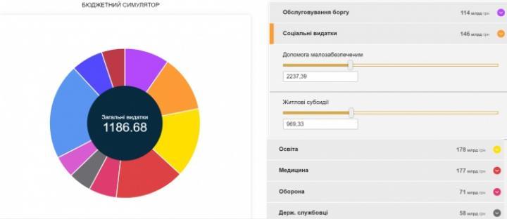 Украинцев посадят в кресло министра финансов