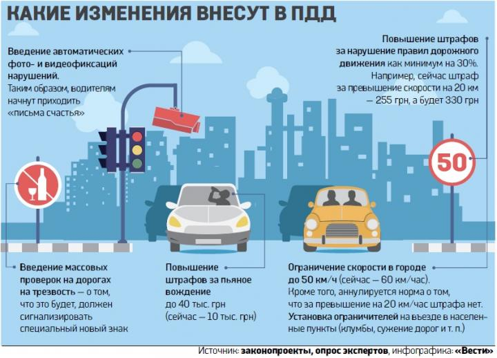 Штрафы до 50 тысяч и засады на пьяных: Как изменят жизнь водителей в Украине (инфографика)