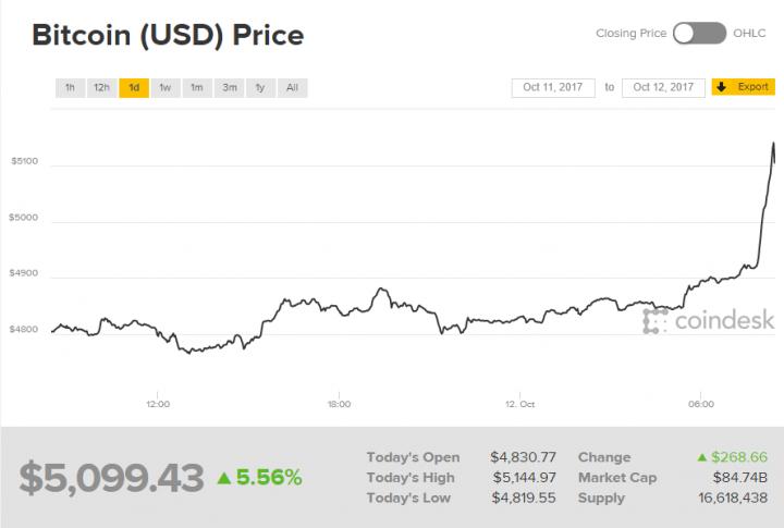 Цена биткоина уверенно преодолела отметку в 00