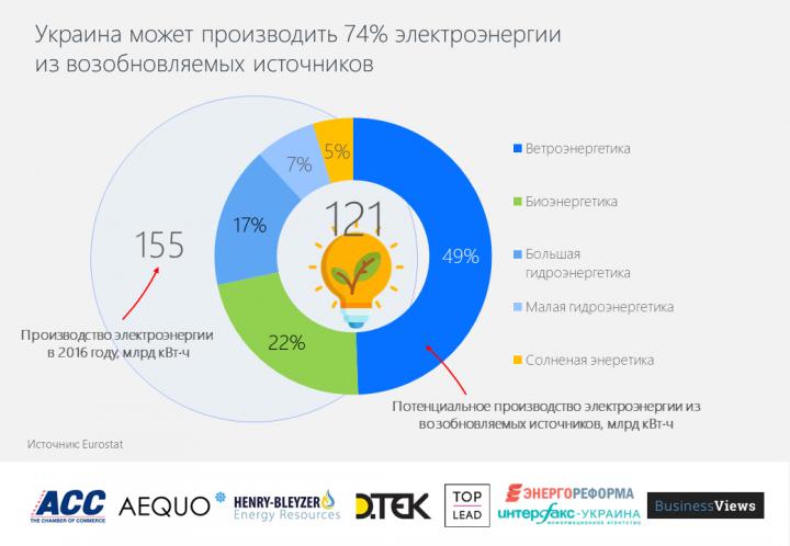 Eurostat: Украина потенциально способна производить 74% электроэнергии из возобновляемых источников (инфографика)