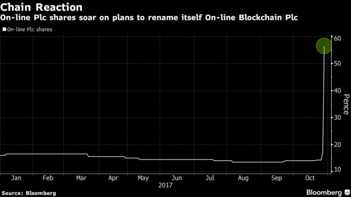 Акции британской компании выросли почти на 400% после добавления в название слова Blockchain