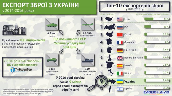 В какие страны Украина экспортирует оружие (инфографика)