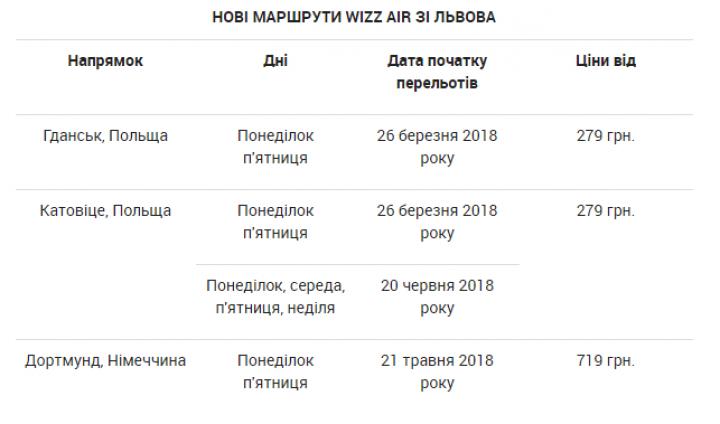 Лоукостер Wizz Air объявил о возвращении в крупный украинский аэропорт