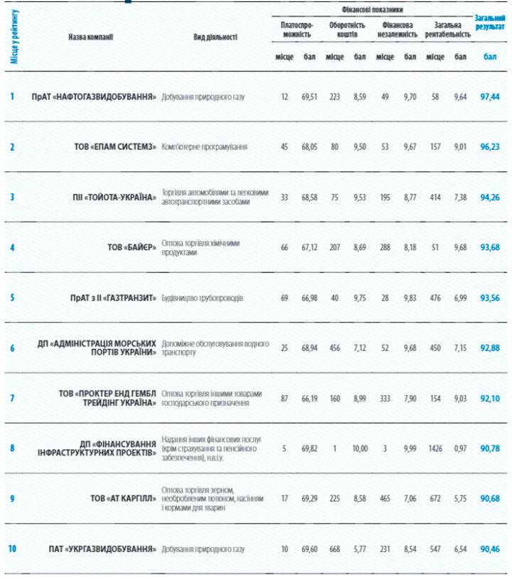 Названы топ-20 компаний Украины по финансовым показателям (инфографика)