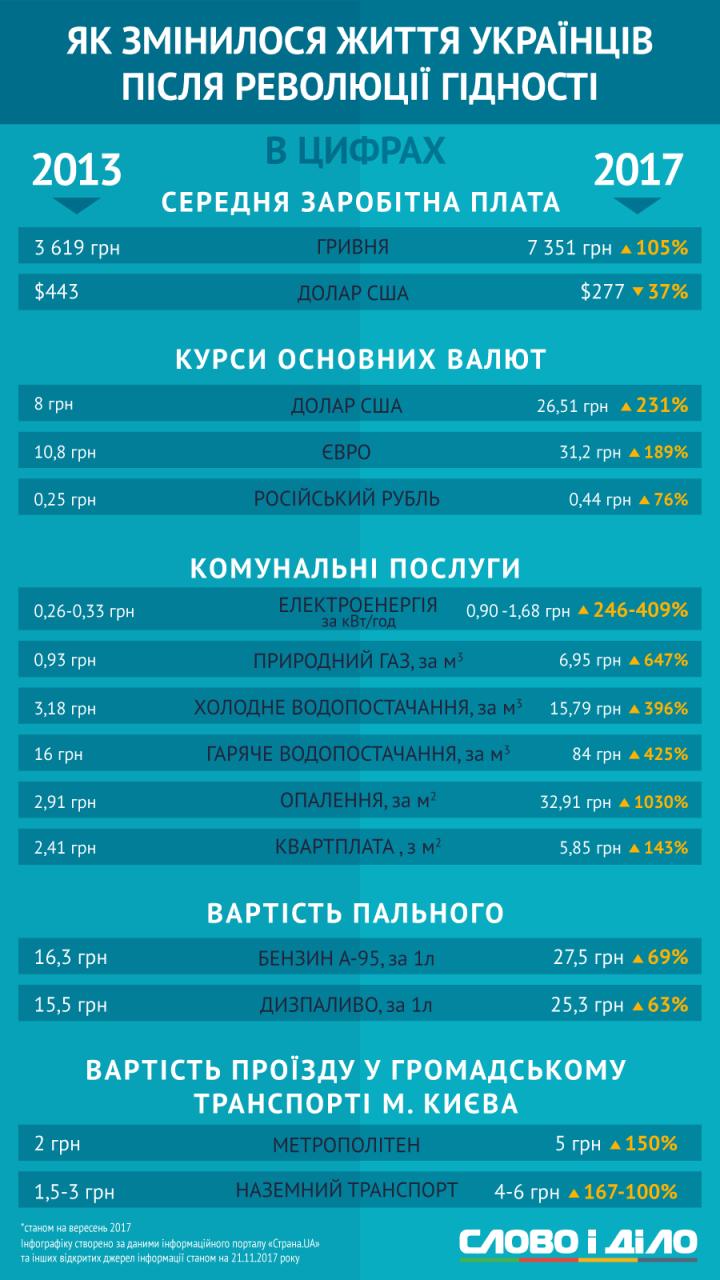 Как изменилась жизнь украинцев за 4 года в цифрах (инфографика)