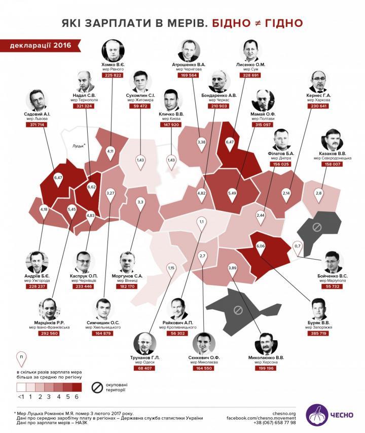 Обнародованы зарплаты мэров украинских городов (инфографика)