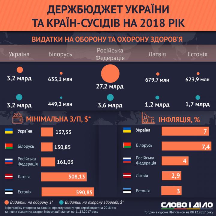 Госбюджет Украины и наших соседей на 2018 год (инфографика)