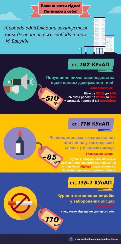 Топ-3 правонарушений в жилых домах: как избежать и какие за это наказания (инфографика)
