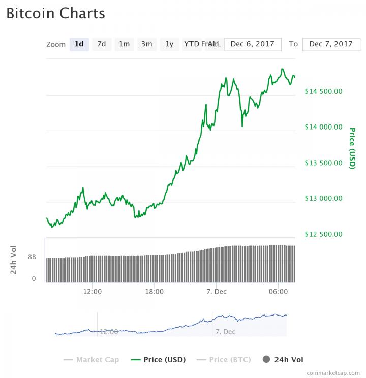 Неудержимый Bitcoin вплотную приблизился к  тыс.