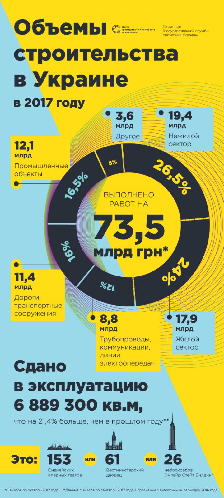 Объемы строительства в Украине: итоги 2017 (инфографика)