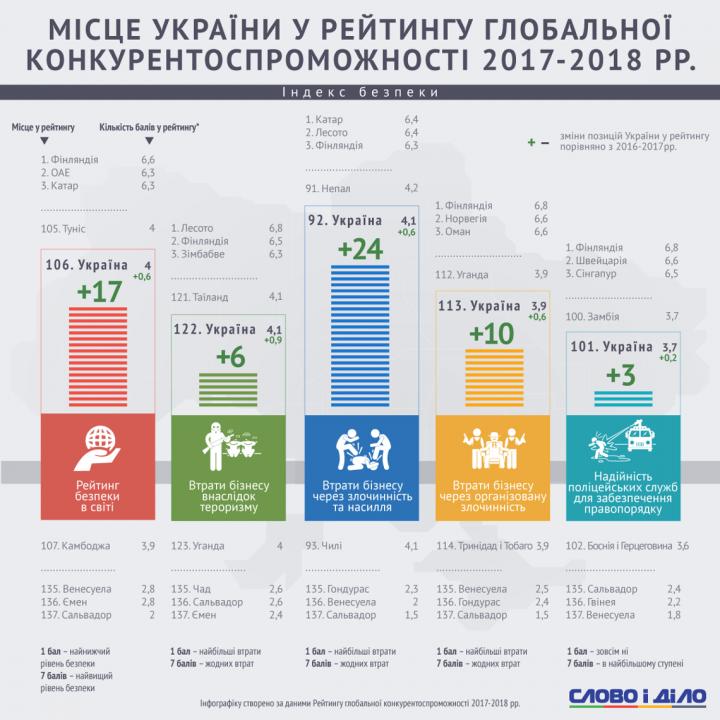 Мировые рейтинги: Украина остается небезопасной для бизнеса страной