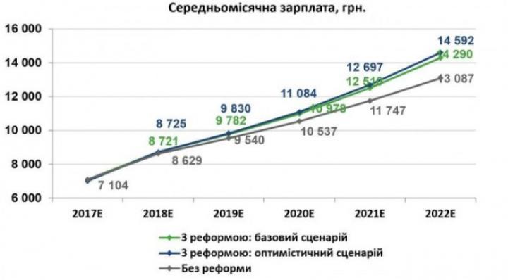 Стало известно, сколько украинцы будут зарабатывать через 5 лет, - мнение
