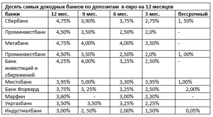 Депозитный обзор: банки на раздорожье