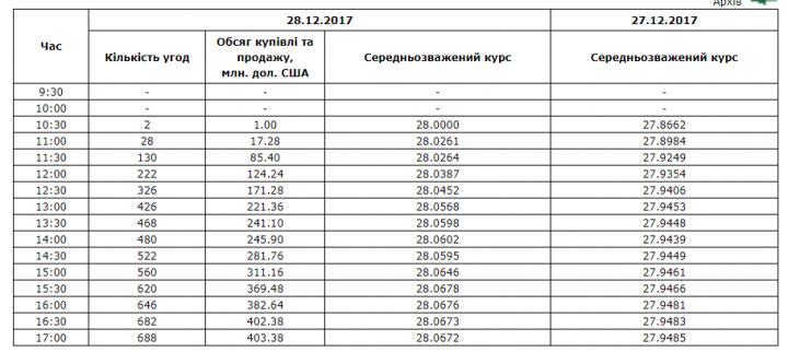 Межбанк: доллар поднял спрос импортеров при нехватке предложения СКВ