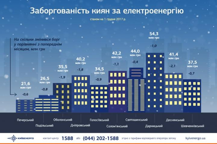 Перед новогодними торжествами киевляне лучше платят за свет (инфографика)