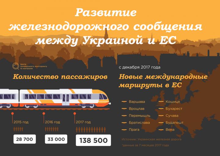 Поезда в будущее: развитие ж/д сообщения между Украиной и ЕС в 2017 (инфографика)