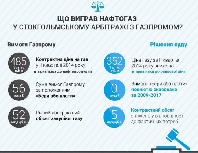 Нафтогаз заявляет о победе над Газпромом в деле газового соглашения