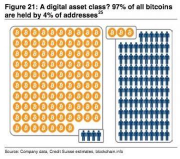 Credit Suisse: «97% биткоинов принадлежат 4% пользователей»