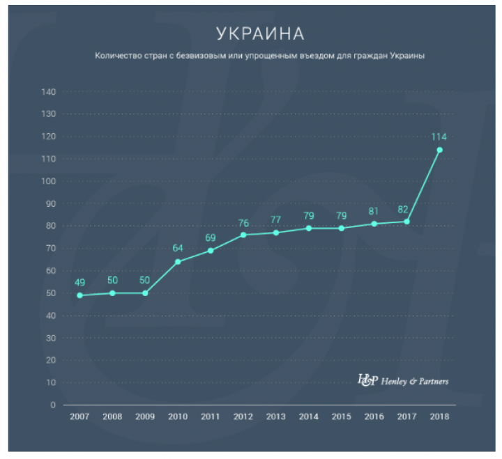 Украина попала в ТОП-50 в Индексе паспортов — Henley & Partners