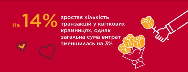 Что чаще всего покупают ко Дню святого Валентина (инфографика)
