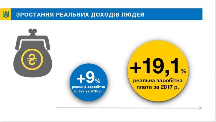 В правительстве рассказали, как выросли зарплаты в Украине