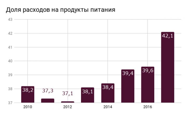 Украинцы установили новый рекорд по доли расходов на еду с 2010 года (инфографика)