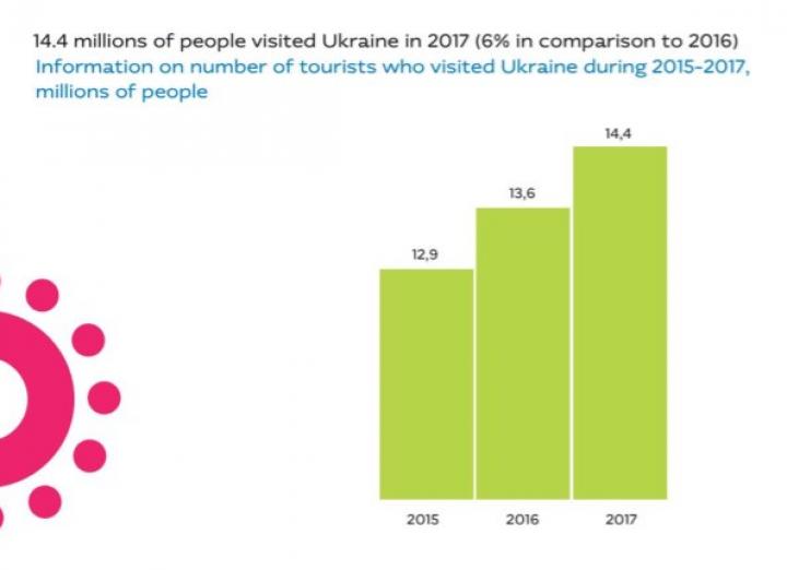 Украину посещает все больше туристов (инфографика)