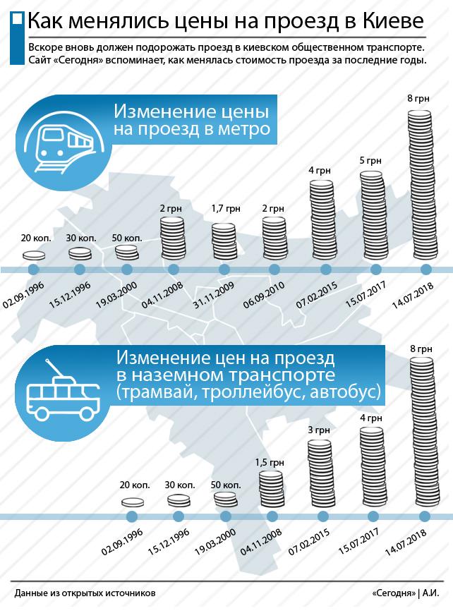 Подорожание проезда в Киеве: как менялись цены