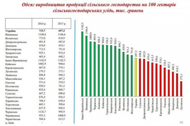 Названа область с самыми продуктивными полями в Украине (инфографика)
