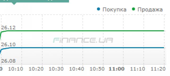 Межбанк: доллар подняли рост гривневой ликвидности и провал аукциона ОВГЗ