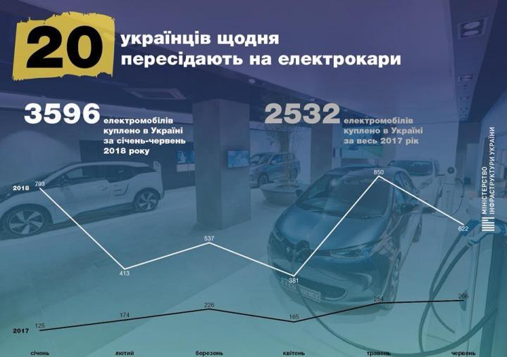 На электрокары ежедневно пересаживаются 20 украинцев - Омелян (инфографика)