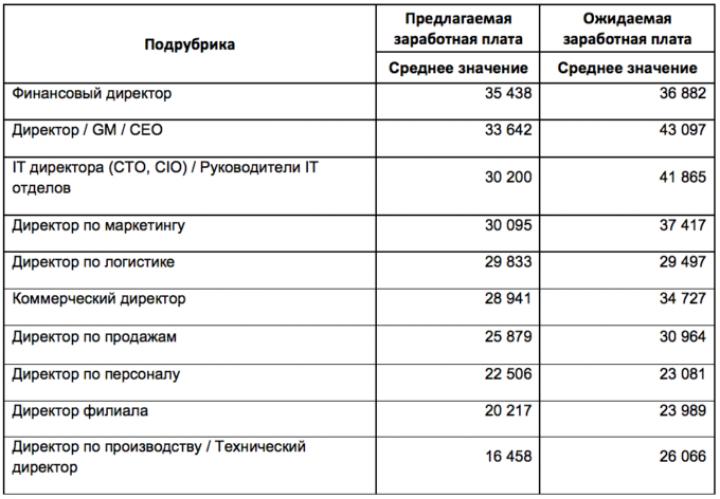 Сколько зарабатывают топ-менеджеры в Украине (таблица)