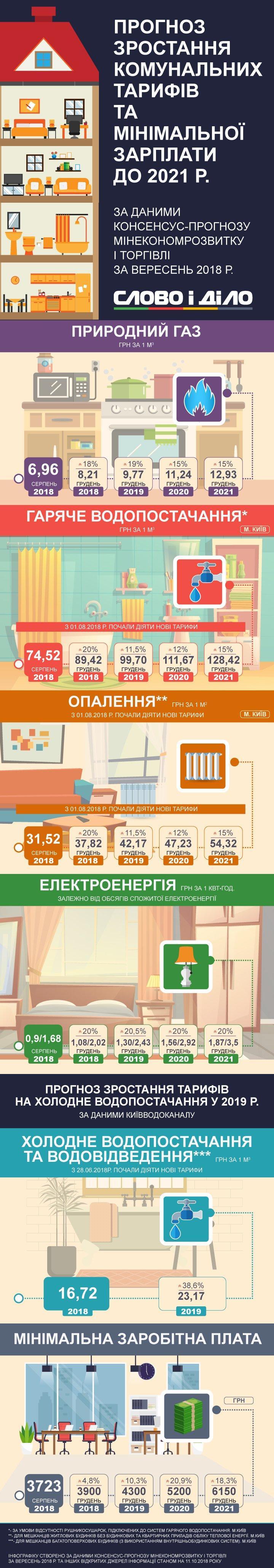 Как в Украине вырастет коммуналка: прогноз до 2021 года (инфографика)