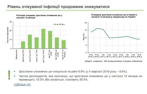 Предприниматели прогнозируют замедление инфляции (инфографика)