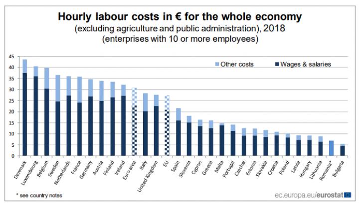 Евростат назвал страны ЕС с самой высокой почасовой оплатой труда (инфографика)