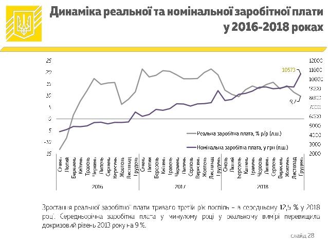 Дефицит бюджета-2018 составил 59 млрд гривен (инфографика)