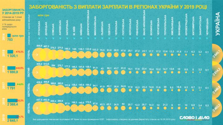Где в Украине больше всего задолжали зарплату за 5 лет (инфографика)