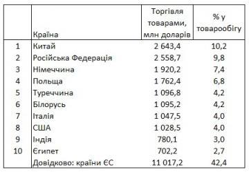 Россия потеряла первое место в рейтинге крупнейших торговых партнеров Украины