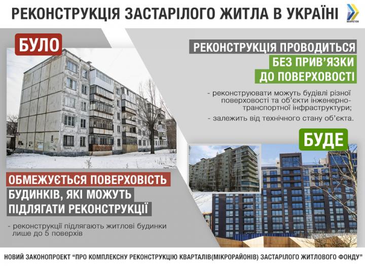 Какие дома будут реконструировать как старое жилье (инфографика)