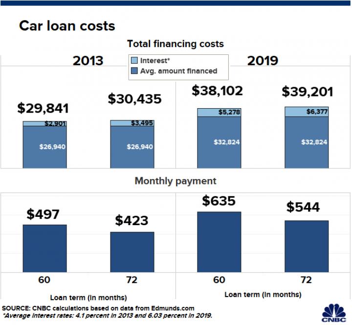 Аналитики сообщили, сколько водители переплачивают за новые автомобили (инфографика)