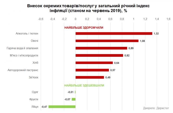 Страны с наибольшей инфляцией: Украина улучшила позиции (инфографика)